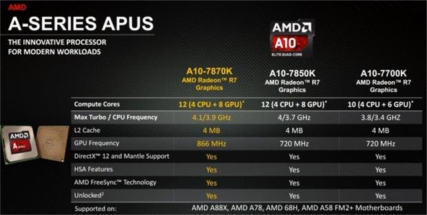 Hot PC Tips - AMD 10-7870K