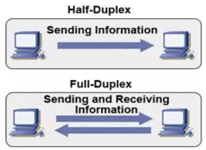 Half-Duplex vs Full-Duplex